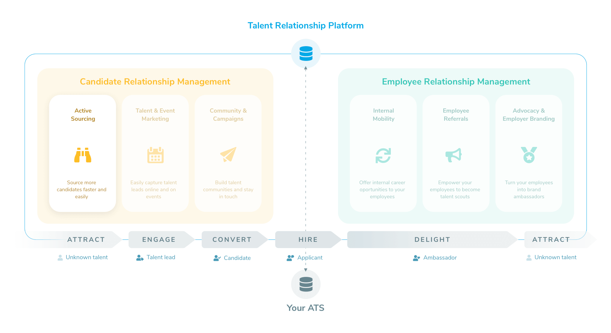"Talentry Talent Relationship Platform ""Active Sourcing"""