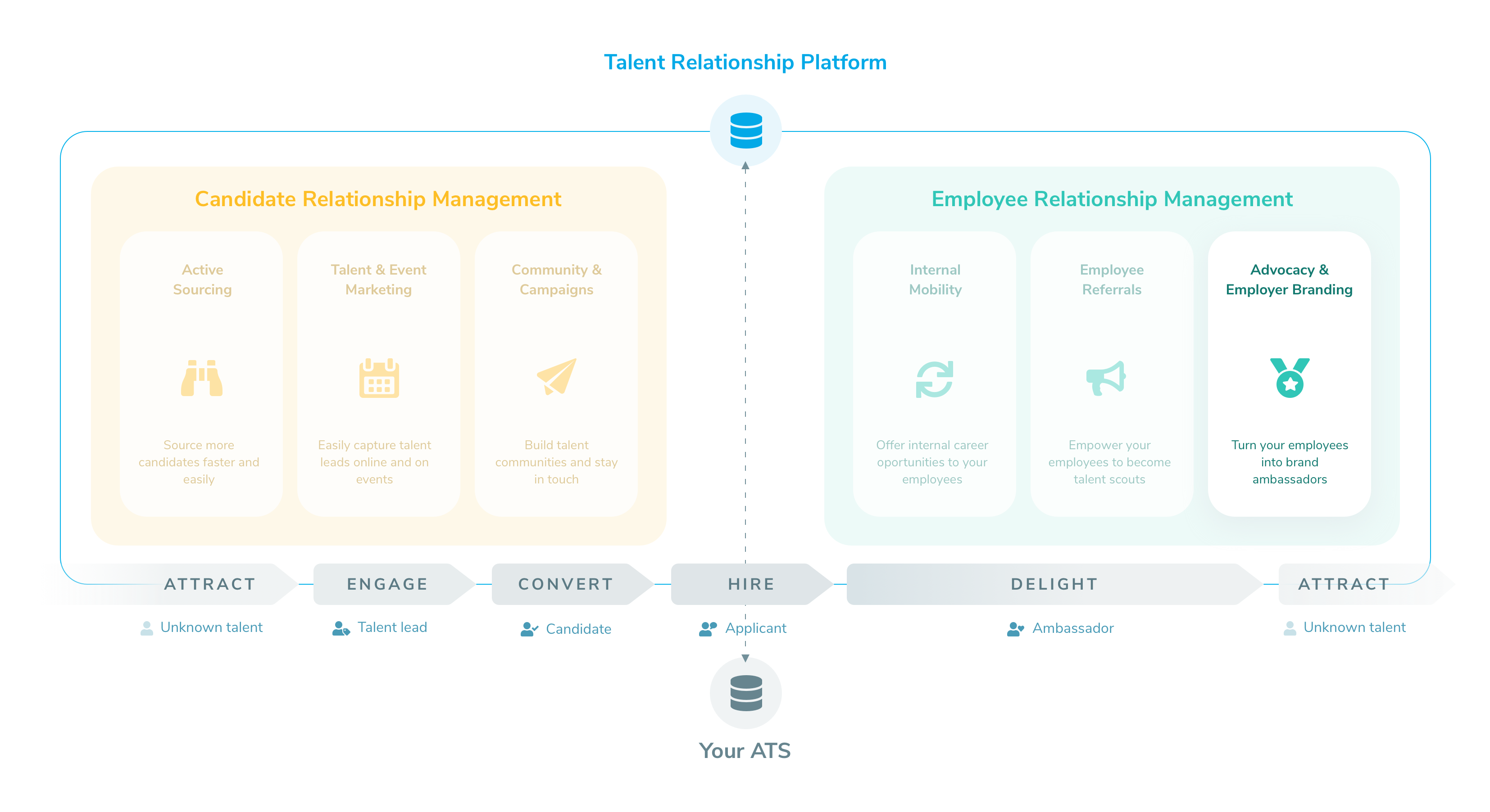 "Talentry Talent Relationship Platform ""Advocacy & Employer Branding"""