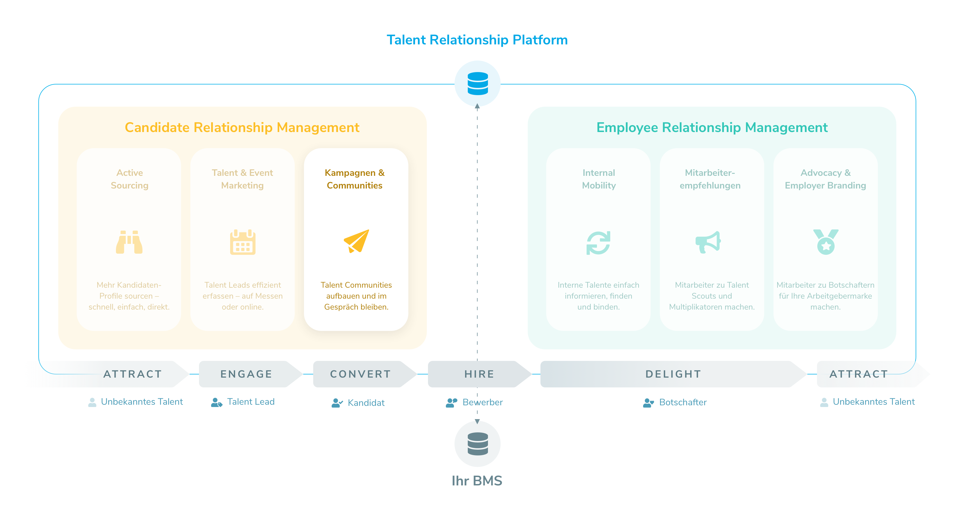 Talentry Talent Relationship Platform - Candidate Relationship Management - Kampagnen & Communitities