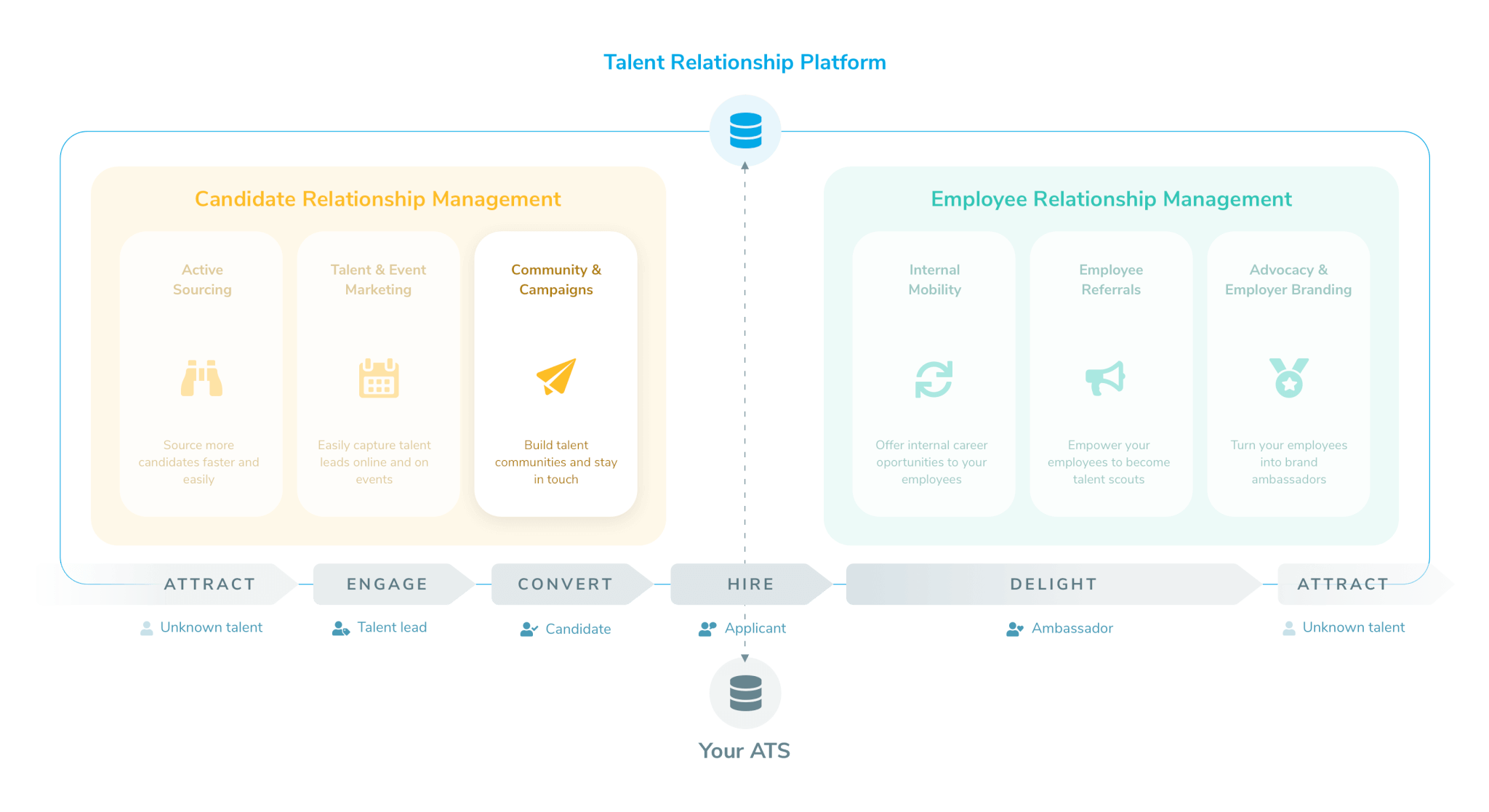 "Talentry Talent Relationship Platform ""Communities & Campaigns"""