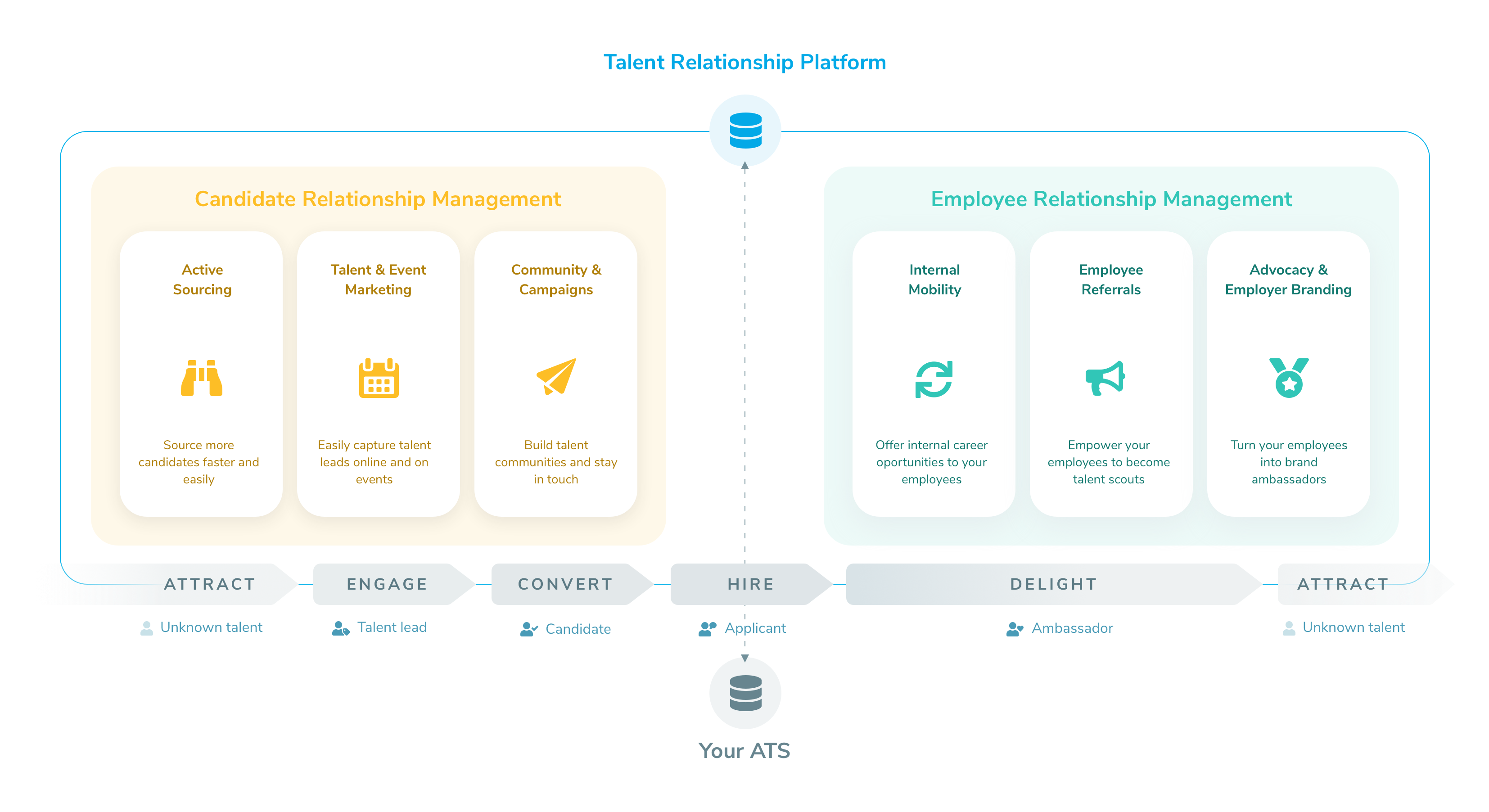 Talentry Talent Relationship Platform