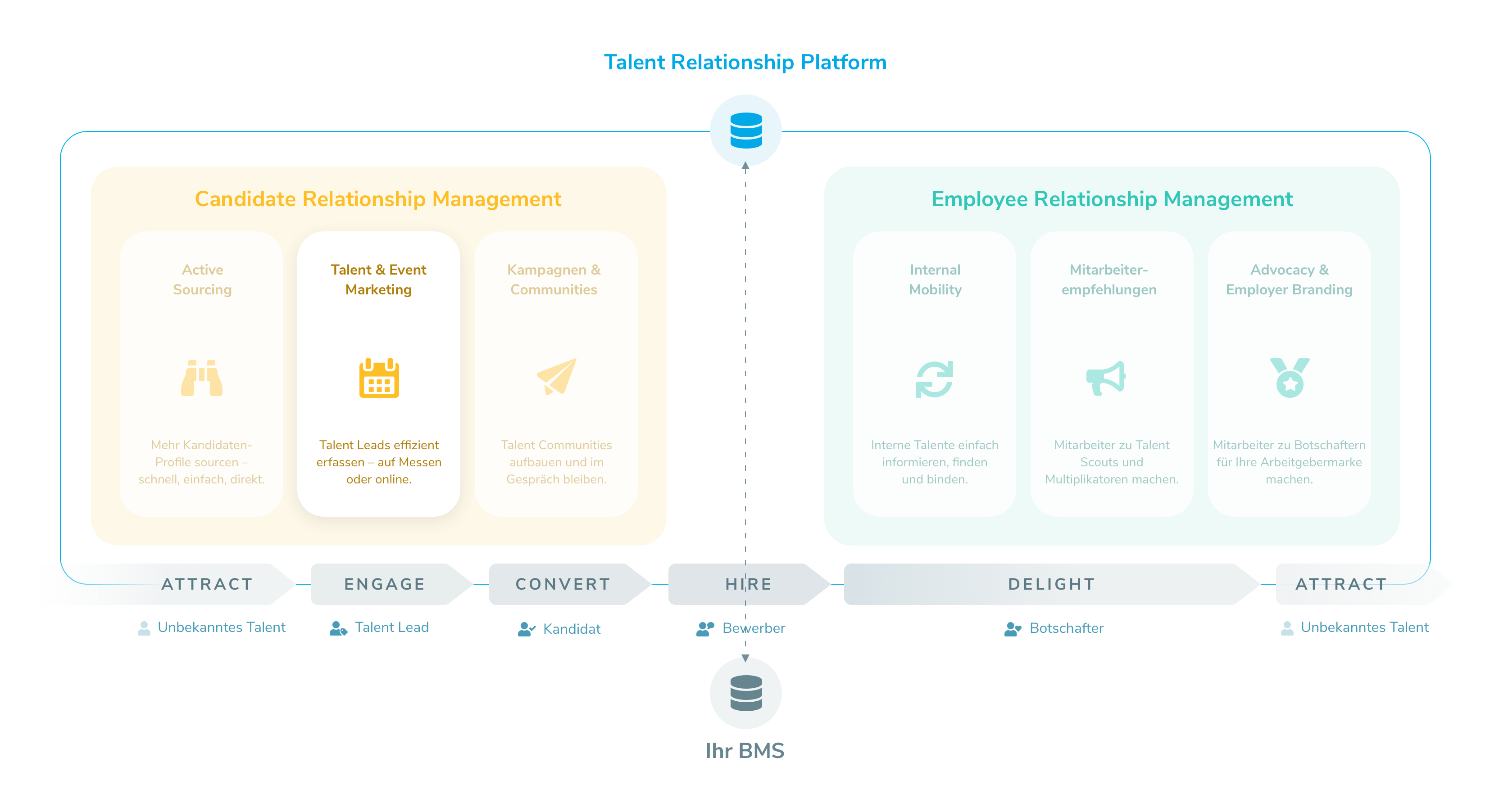 Talentry Talent Relationship Management - Candidate Relationship Management - Talent & Event Marketing